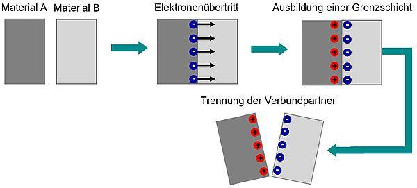 Elektrostatisch Aufladen